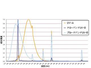 narrow-band UVB療法の副作用